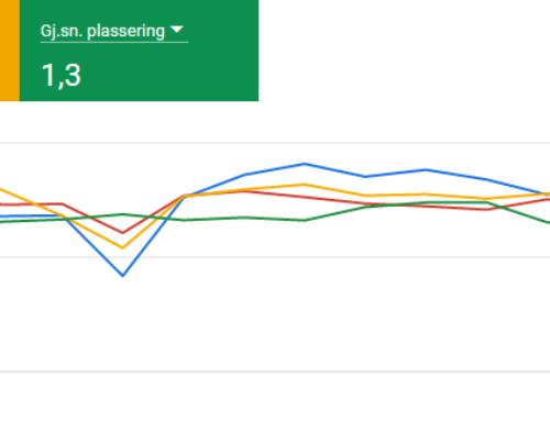 44.000 konverteringer fra Google Ads på 30 dager